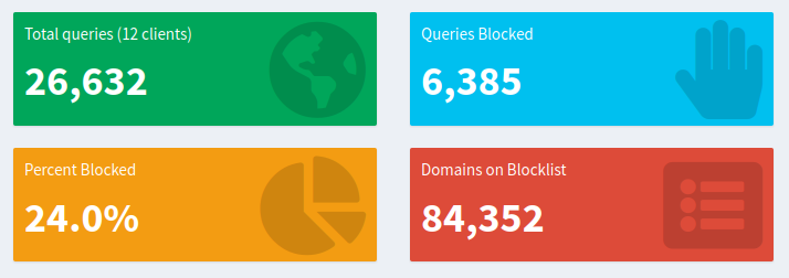 Pi-hole total queries and blocked queries