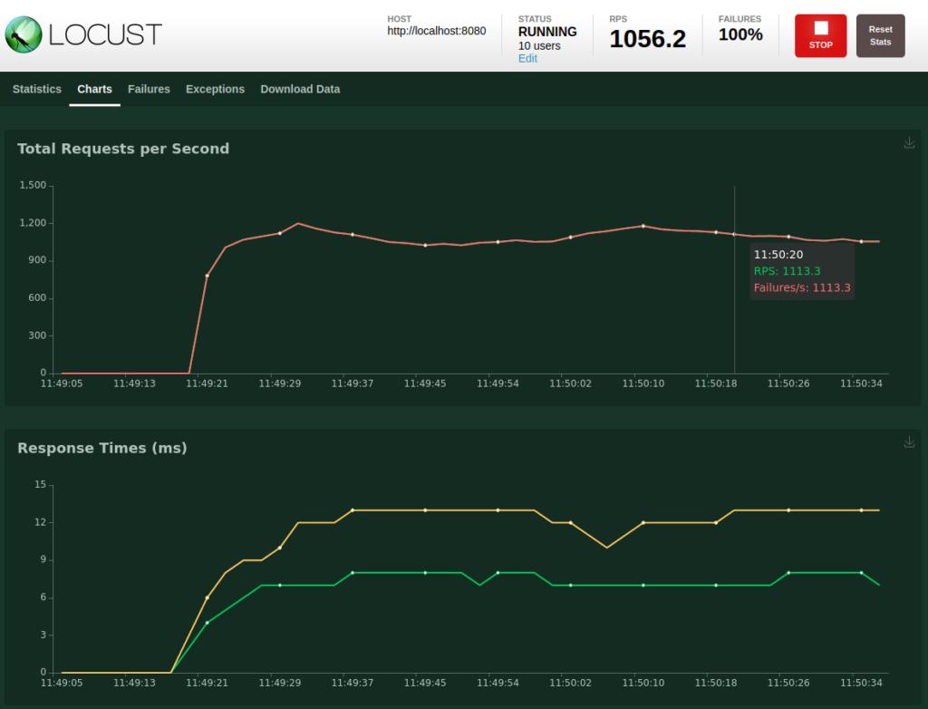 Locust UI: charts tab